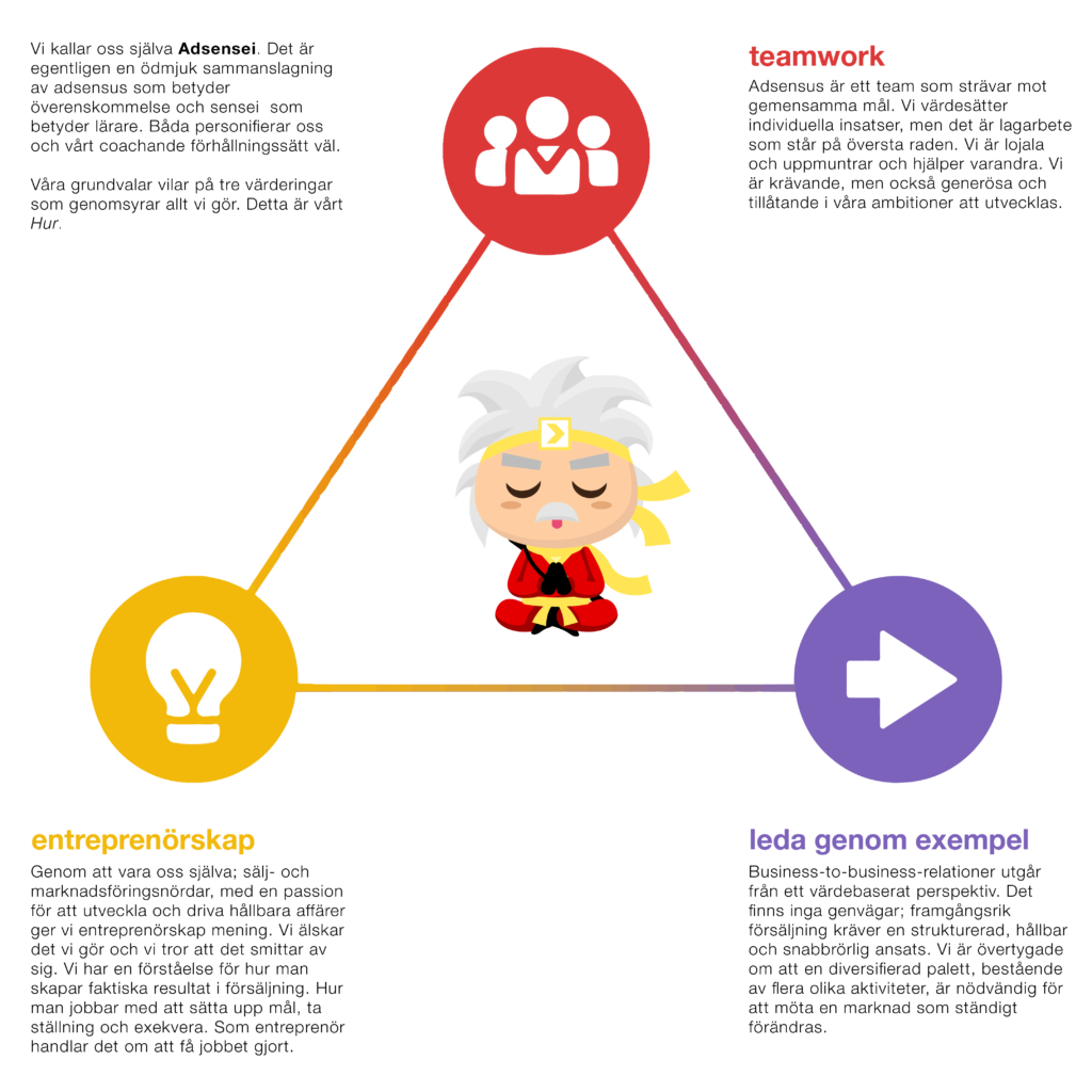 Adsensus värden: Teamwork, Entreprenörskap